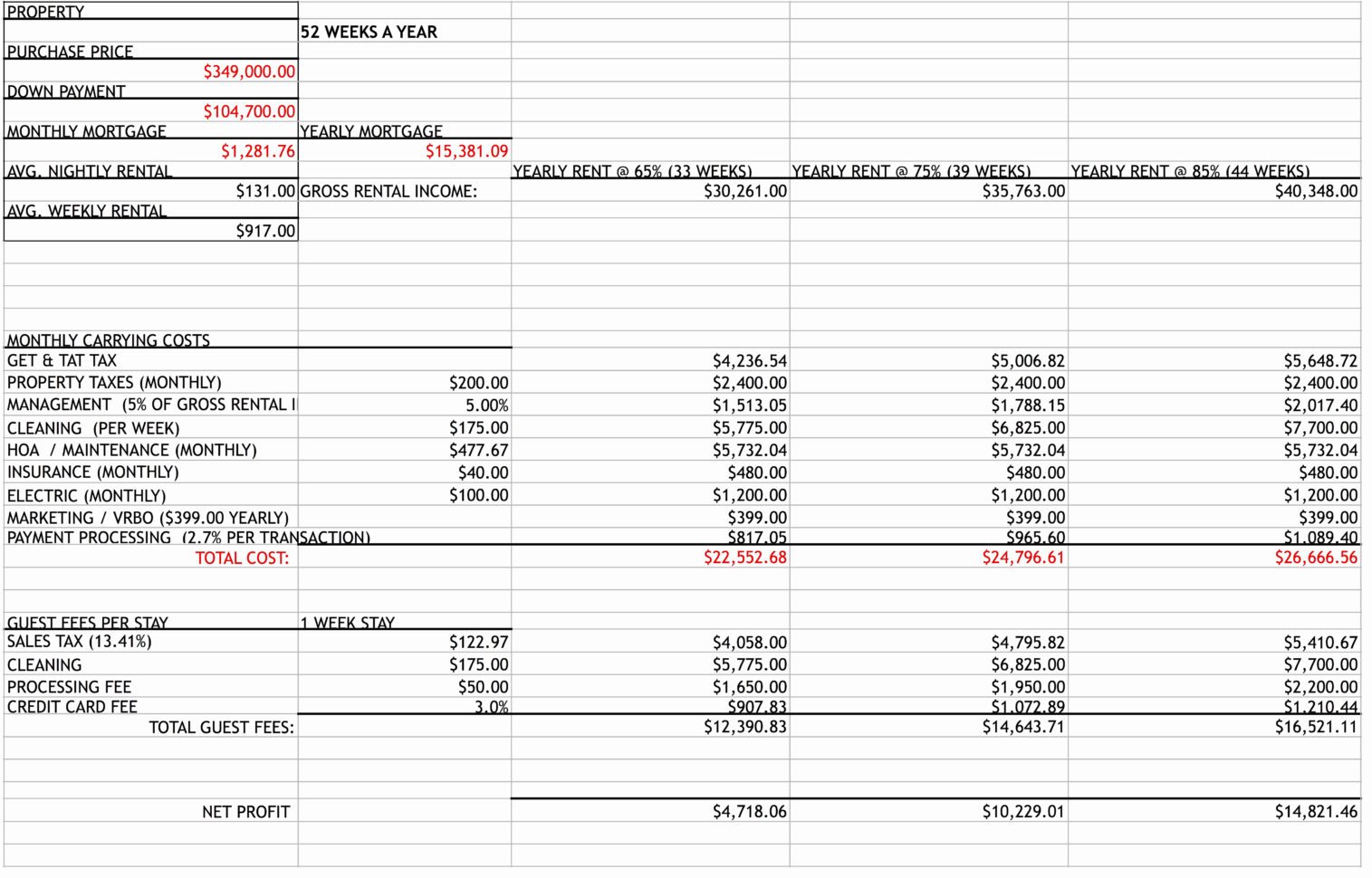 Vacation Rental Investment Spreadsheet With Regard To