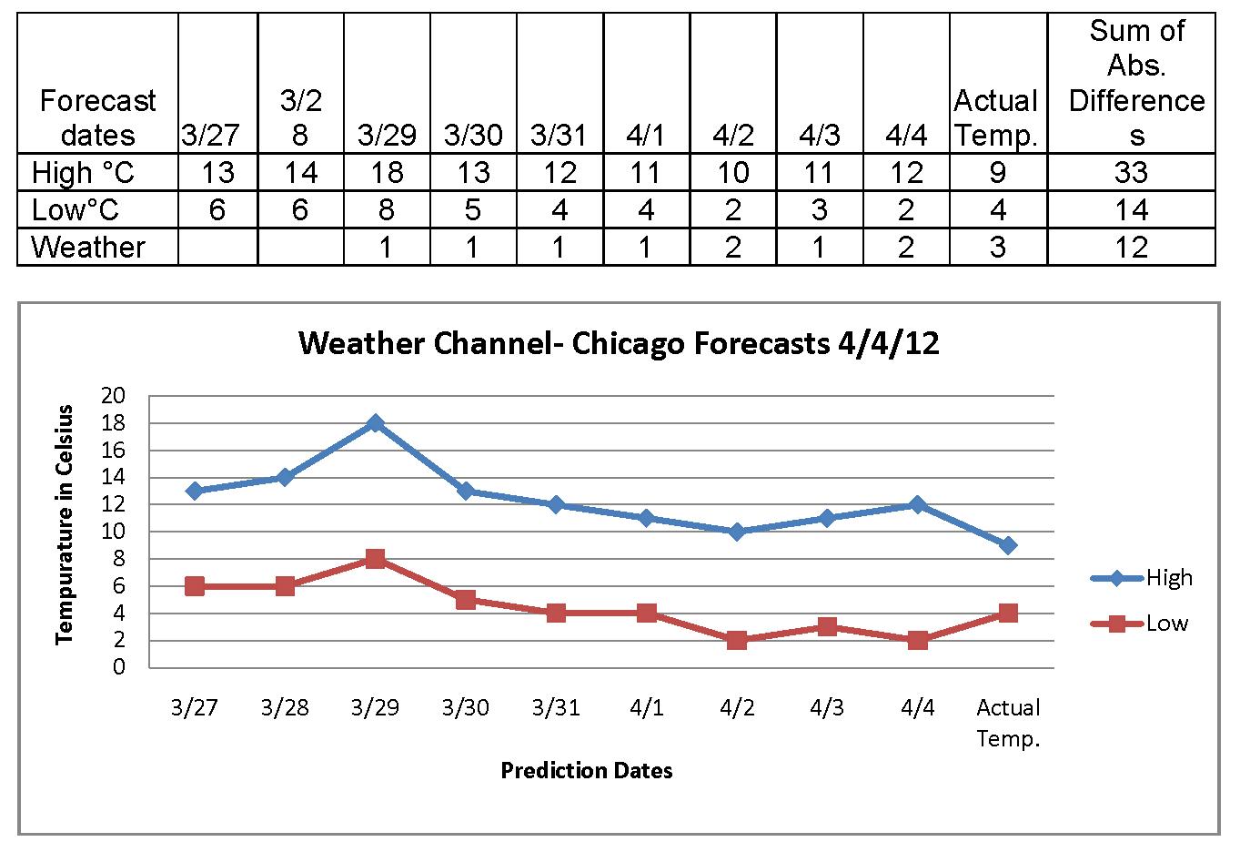 Weather Report Worksheet Ks2