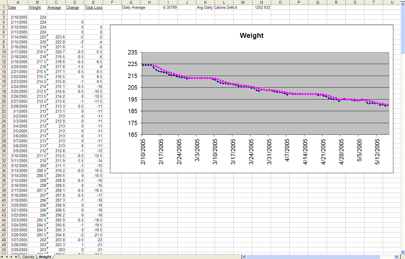 Weight Loss Tracking Spreadsheet Template Download