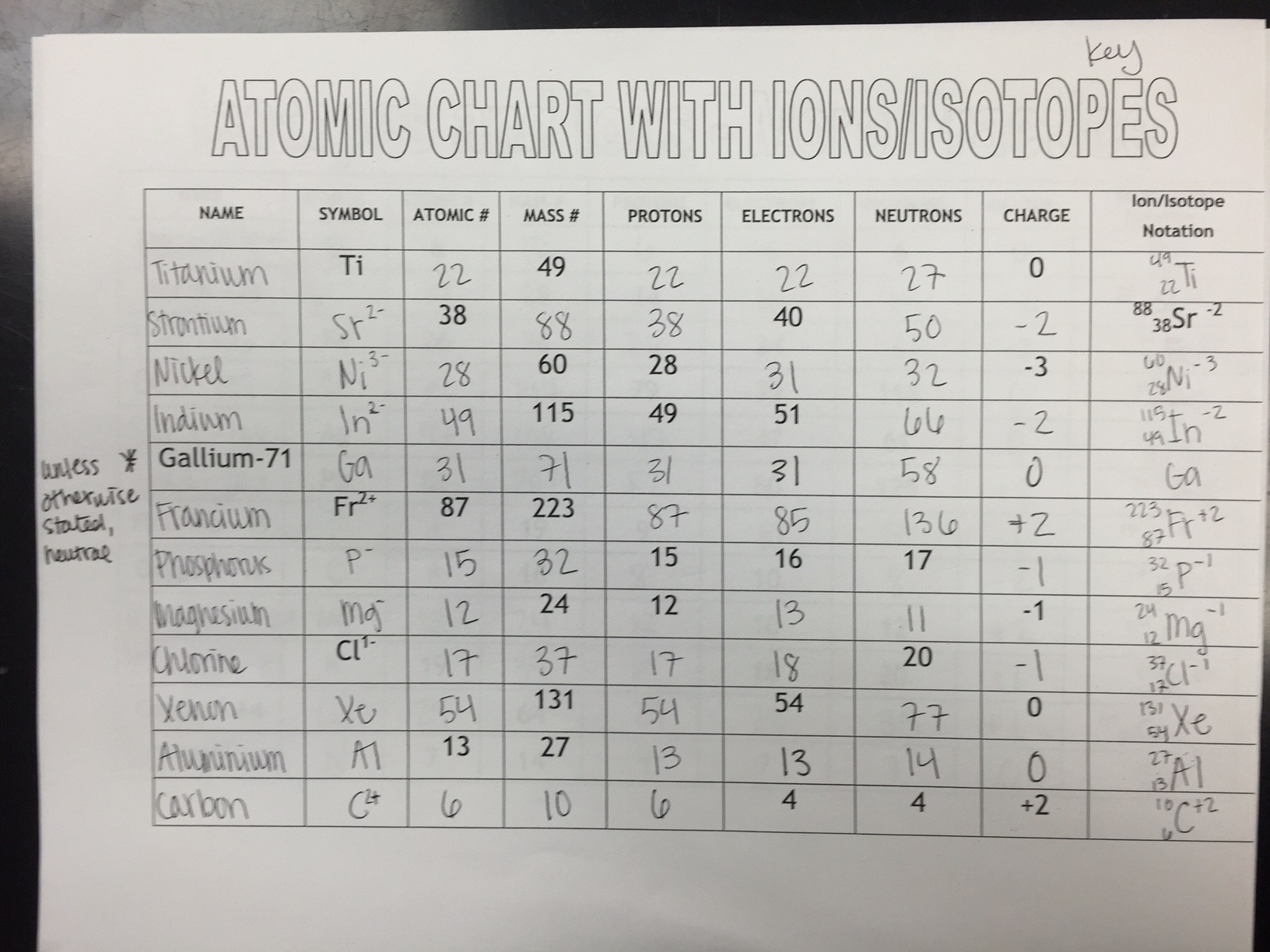 Atoms Ions And Isotopes Worksheet Answers Third Grade Math
