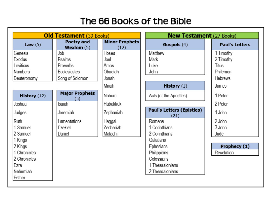 Books The Bible List Free Printable Kids Activities For