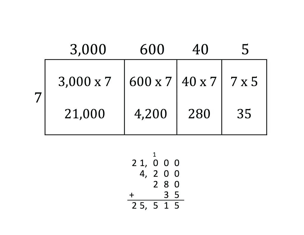 Box Method Multiplication Math Multiplication Box Grid