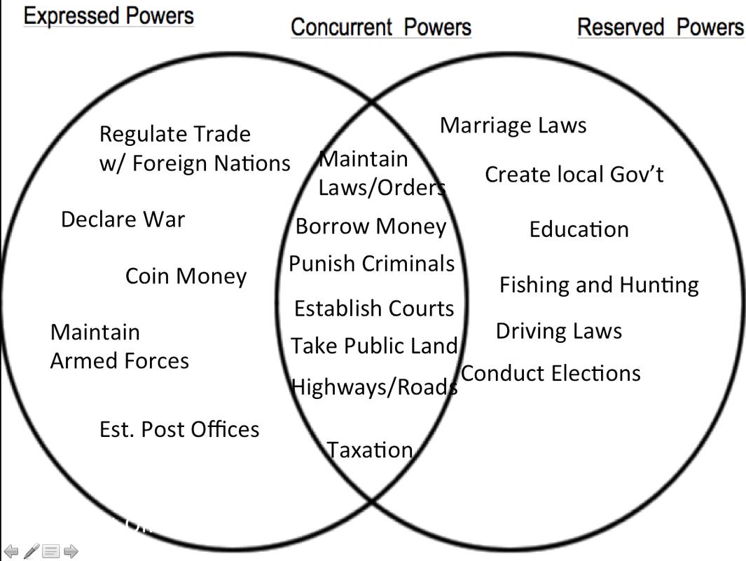 The Federal In Federalism Worksheet Answer Key Icivics