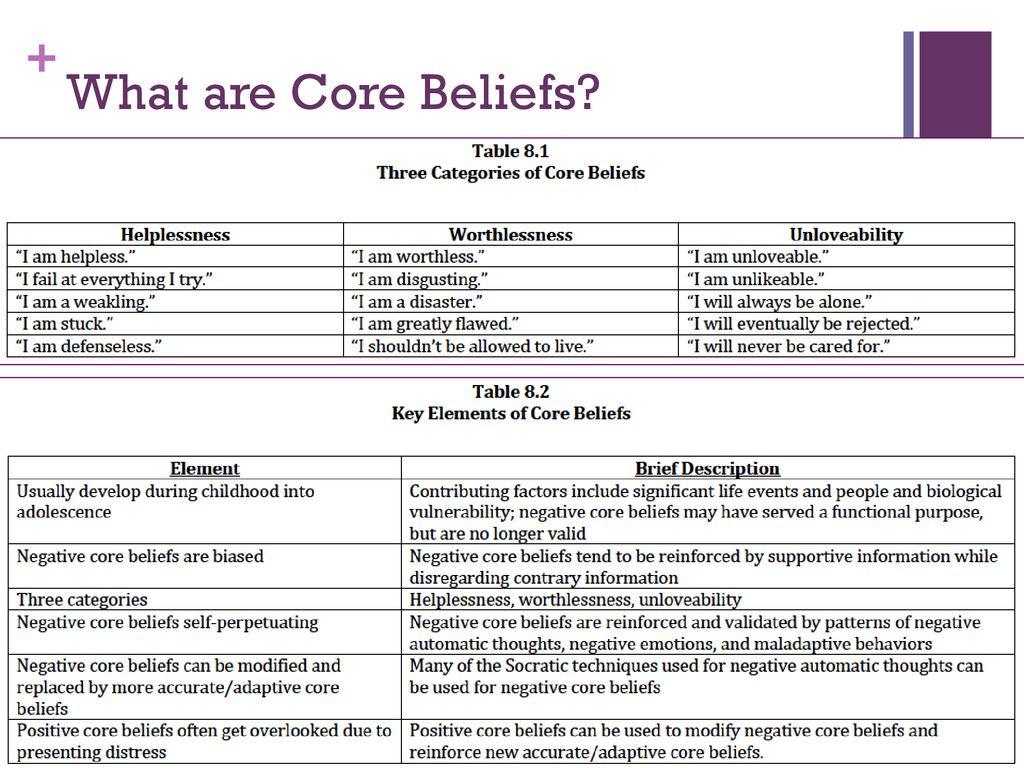 Core Belief Worksheet Beck