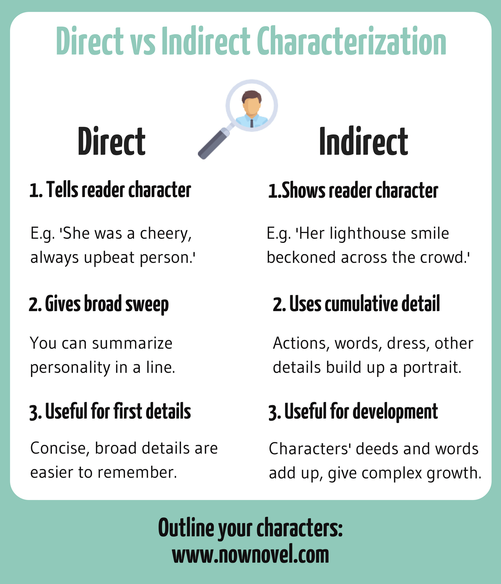 Direct And Indirect Characterization Worksheet