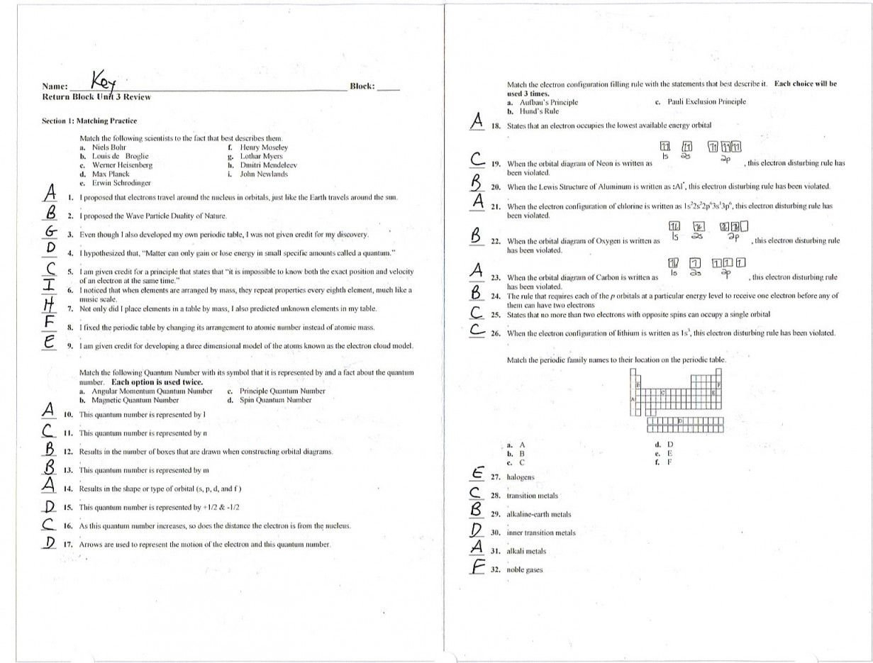 Electron Arrangements Worksheet Answers New Electron Dot