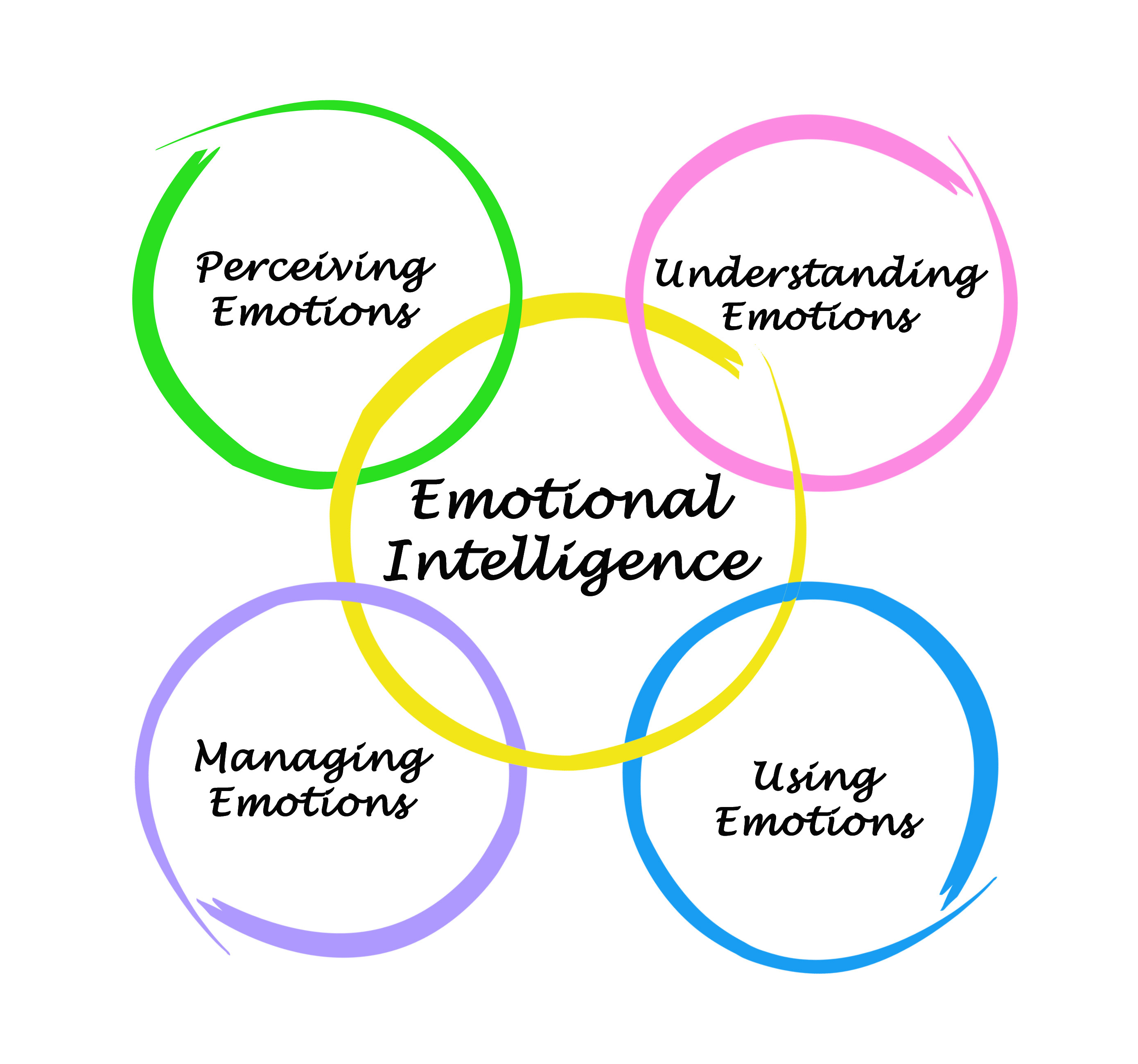 Emotional Intelligence Worksheets Oppiya Worksheets