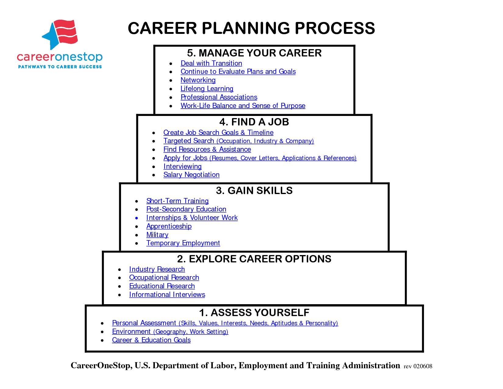 Career Pathway Planning Worksheet