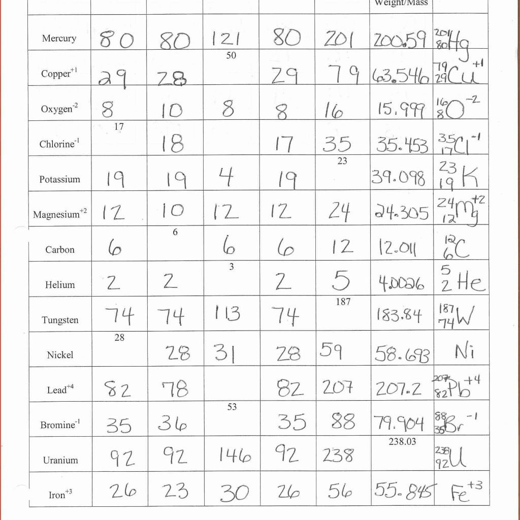 Expensive Protons Neutrons Electrons Practice Worksheet