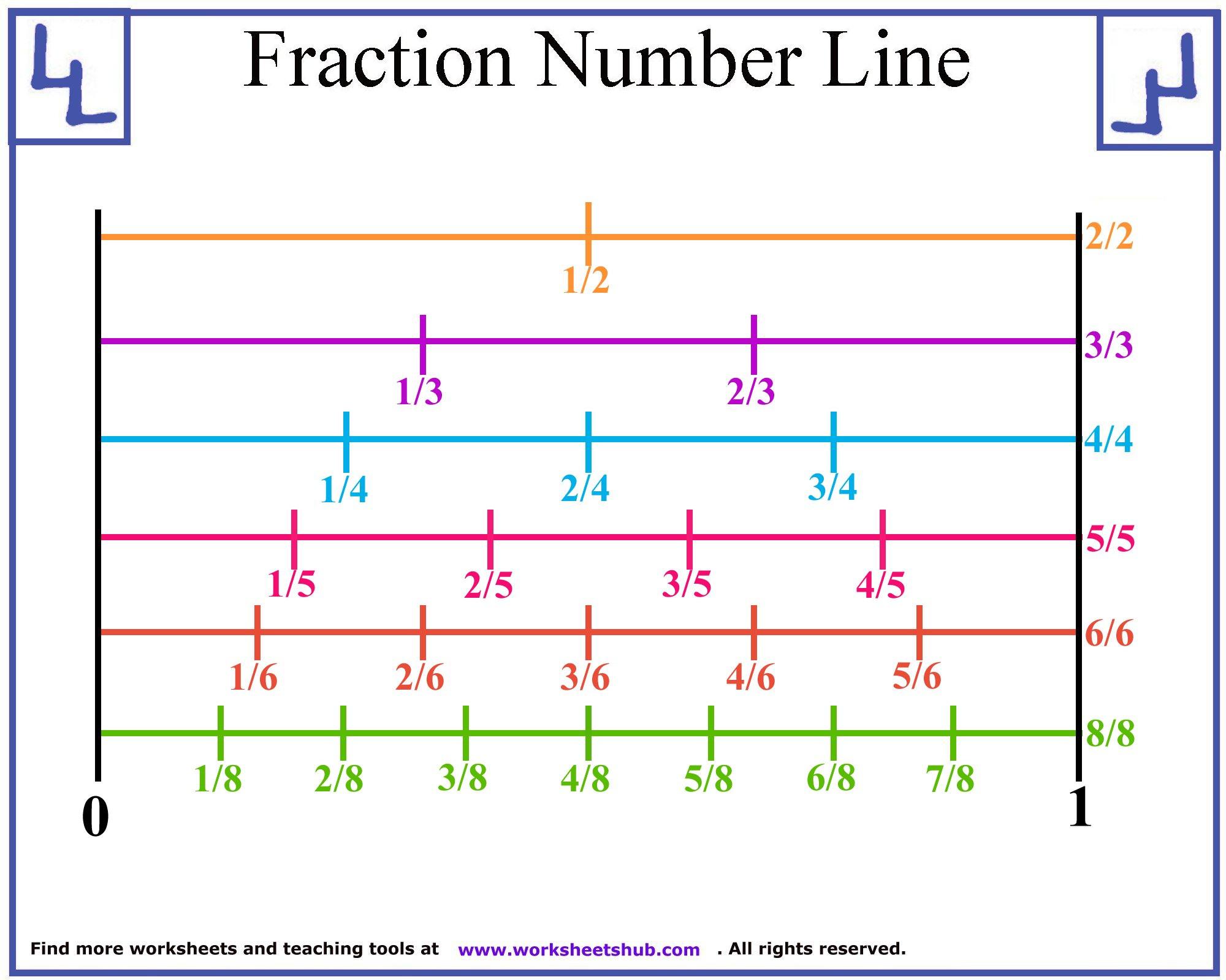 Fraction Number Line Printable Fractions On A Worksheet