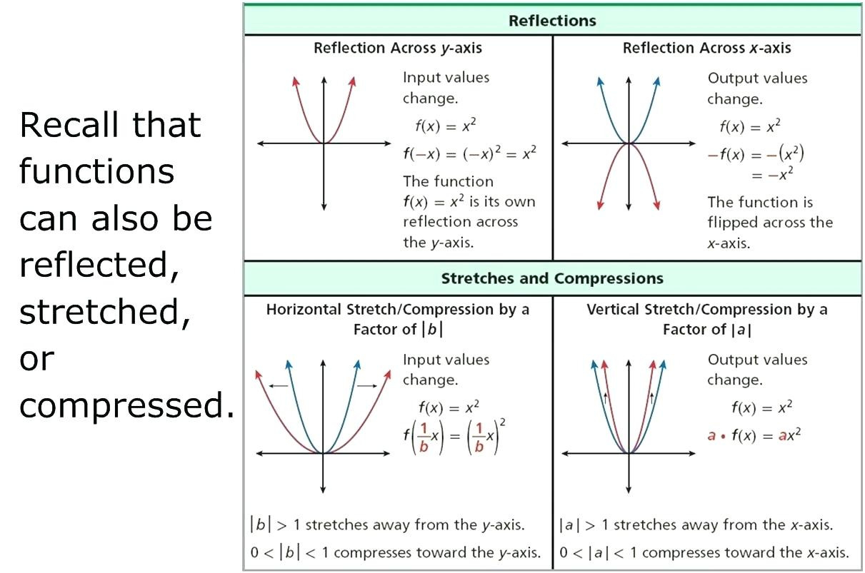 Function Translation Math Worksheets For Quadratic