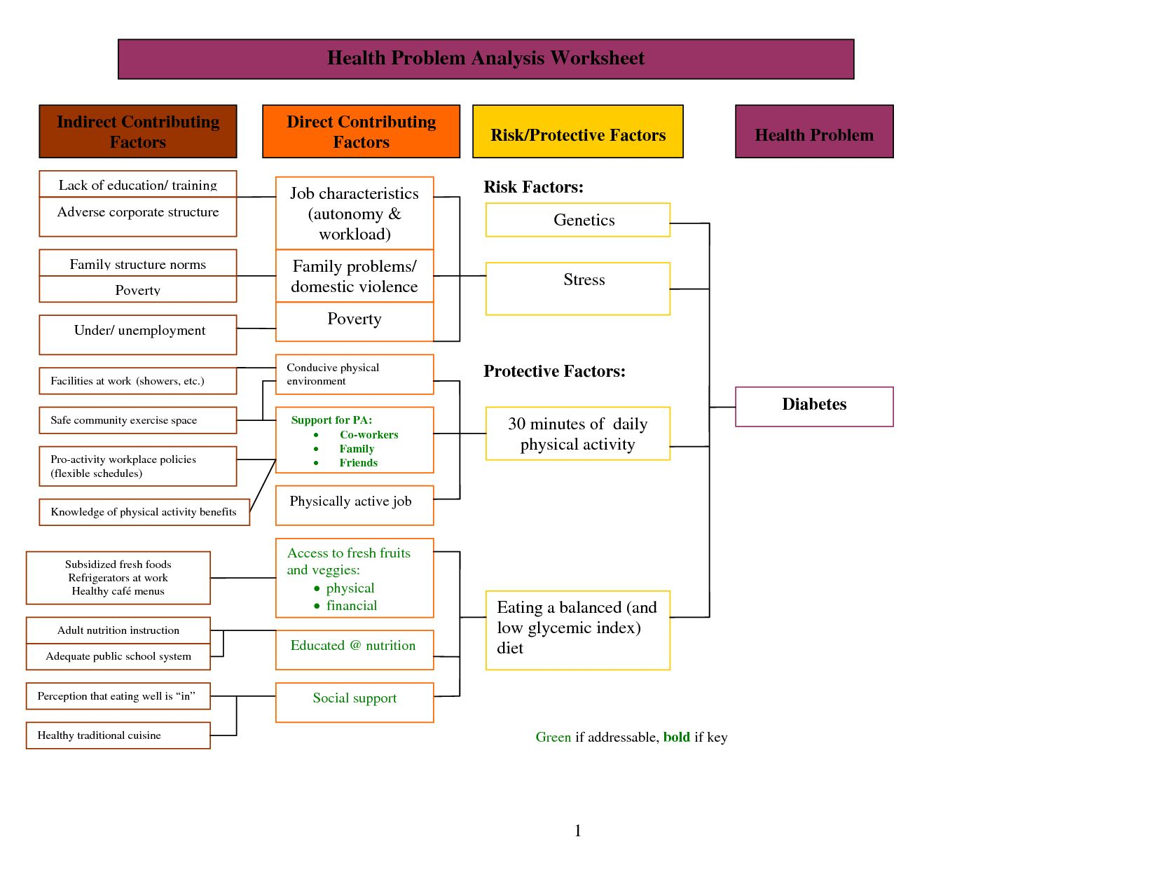 Gene Mutations Worksheet Lesson Plans Inc Answers