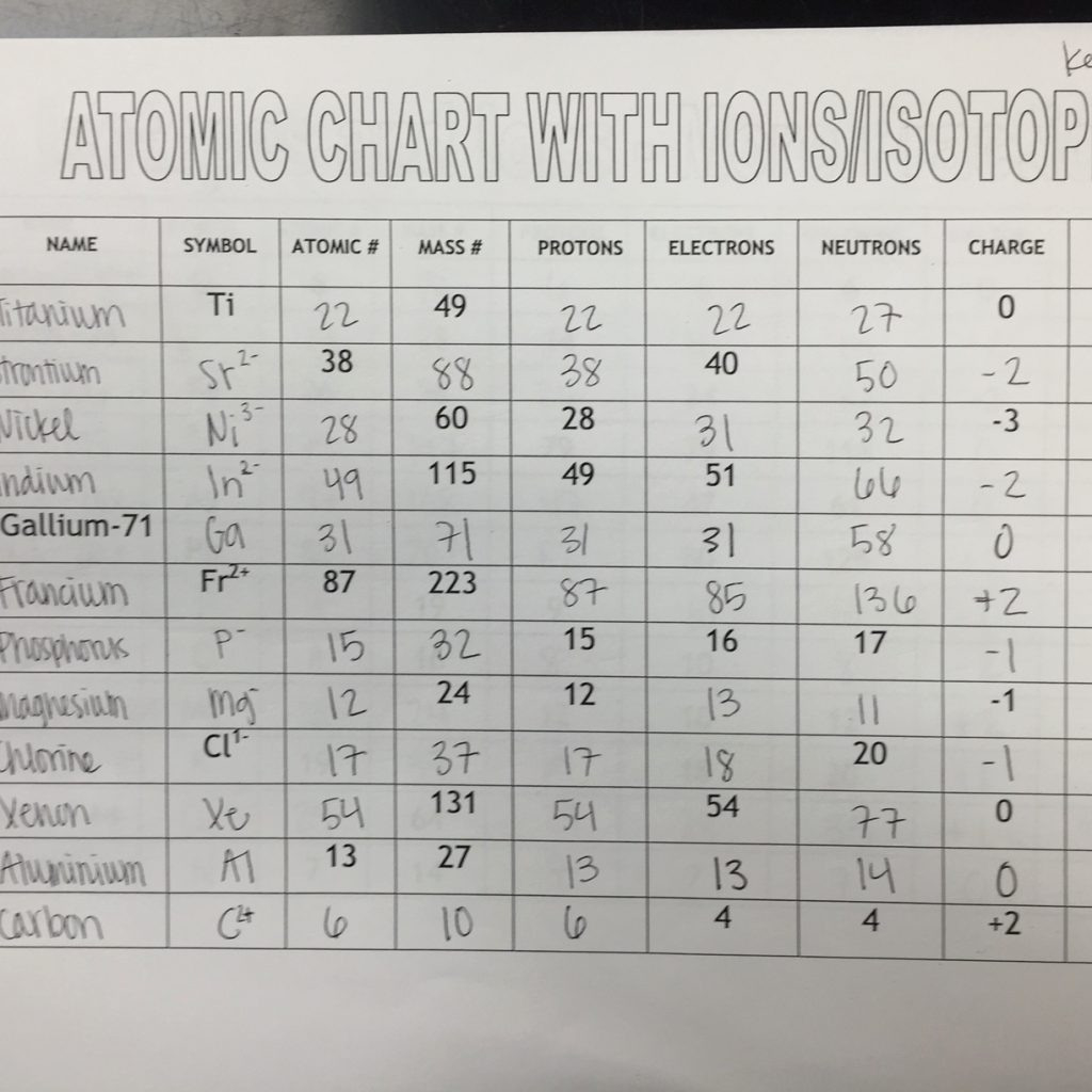 Isotope And Ions Practice Worksheet