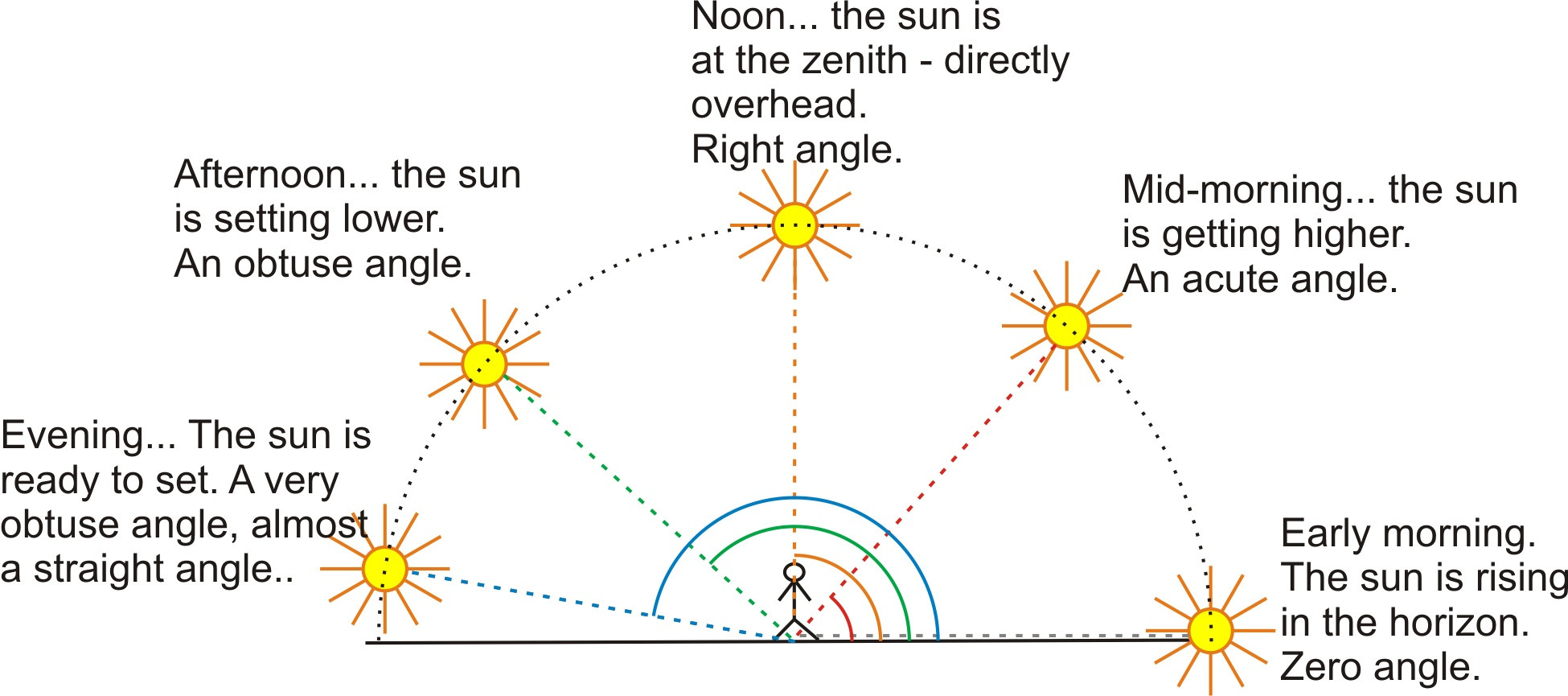 Lines Rays And Angles A Free Geometry Lesson With