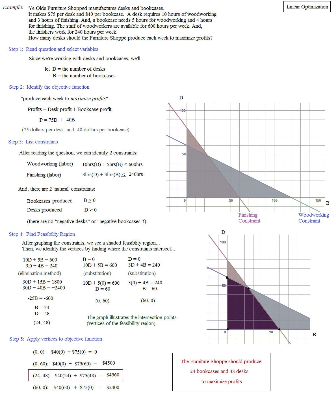Math Plane Linear Programming Optimization