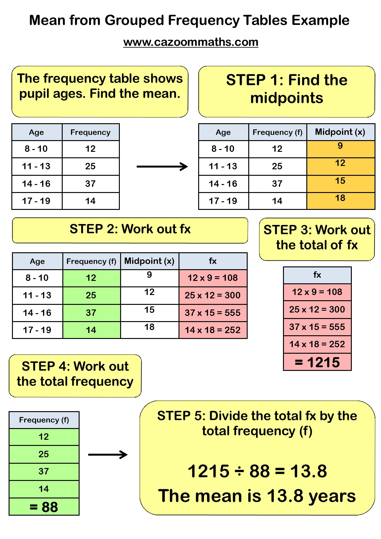 Mean Median And Mode Worksheets Cazoom Maths