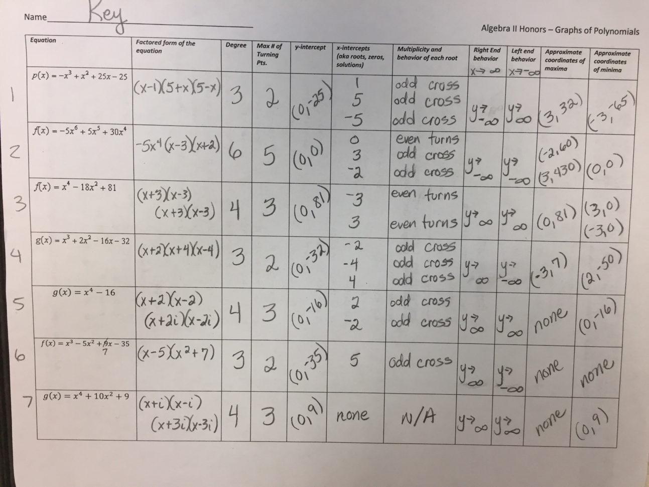 Multiplying Complex Numbers Worksheet Multiplying Complex