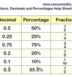 Fraction Decimal Percent Worksheet Puzzle   Printable Worksheets and  Activities for Teachers [ 960 x 1240 Pixel ]