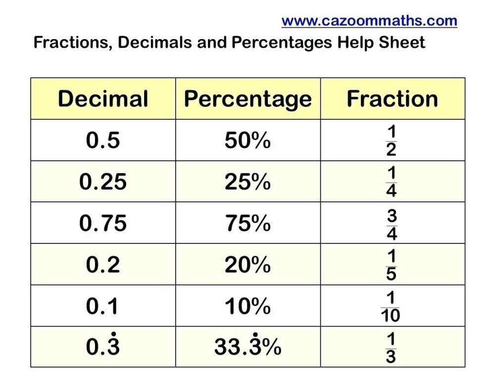 medium resolution of Fraction Decimal Percent Worksheet Puzzle   Printable Worksheets and  Activities for Teachers
