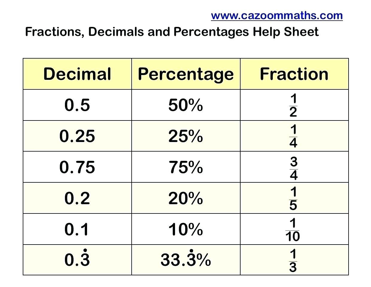 hight resolution of Fraction Decimal Percent Worksheet Puzzle   Printable Worksheets and  Activities for Teachers