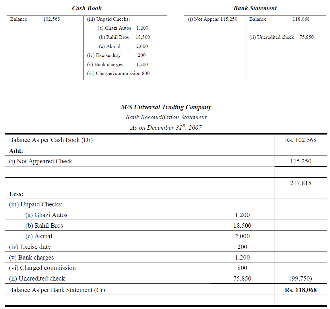 Reconciling A Bank Statement Worksheet Reconciliation Of