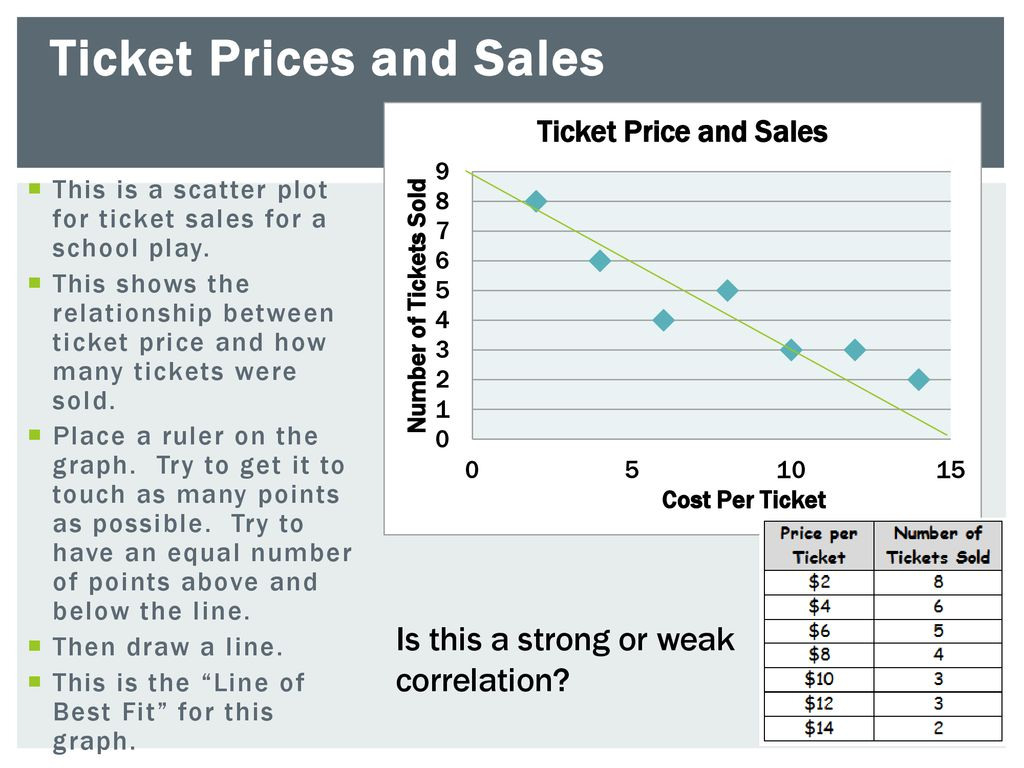 Scatter Plots And Lines Of Best Fit Ppt Download 17 Ticket