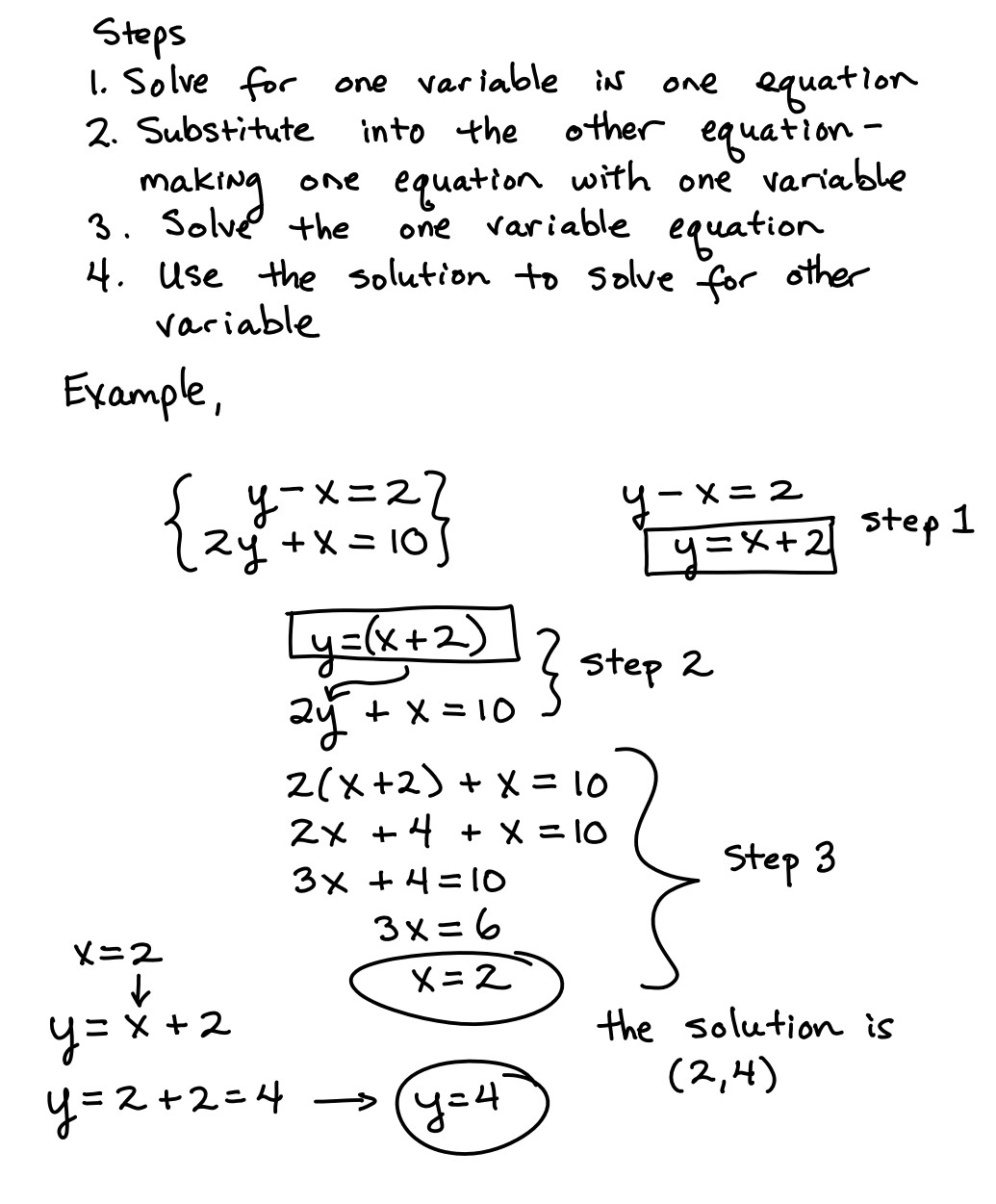 Solving Systems Substitution Method Learning Algebra Can