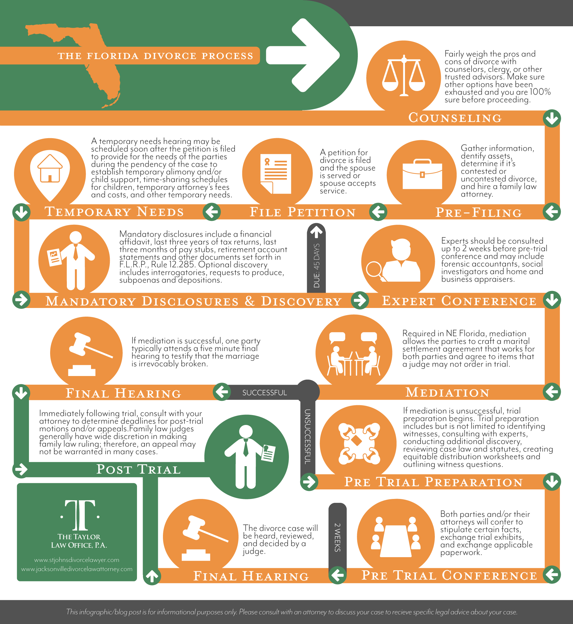 The Florida Divorce Infographic And In Depth Outline