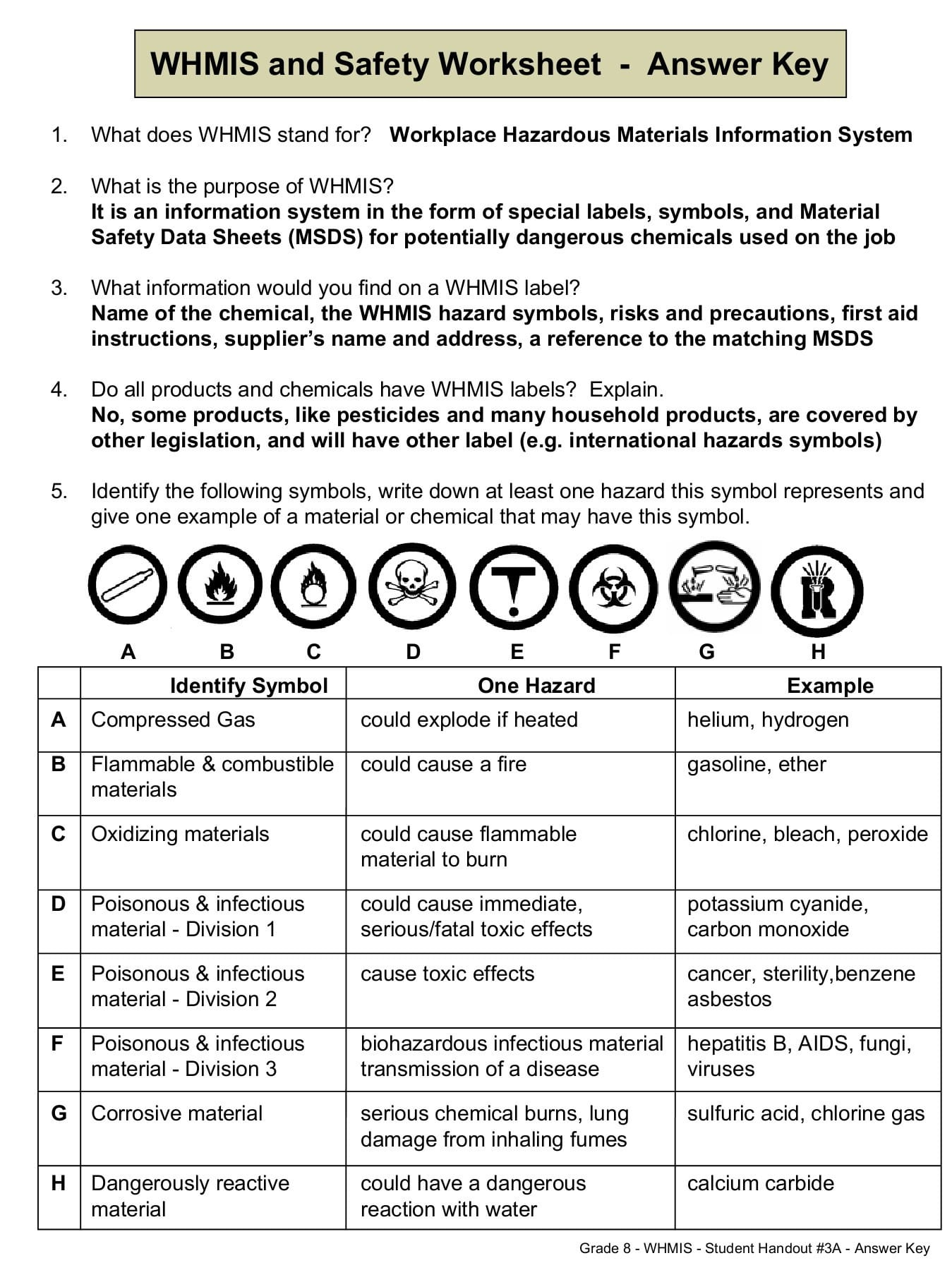 Lab Safety Symbols Worksheet Answer Key