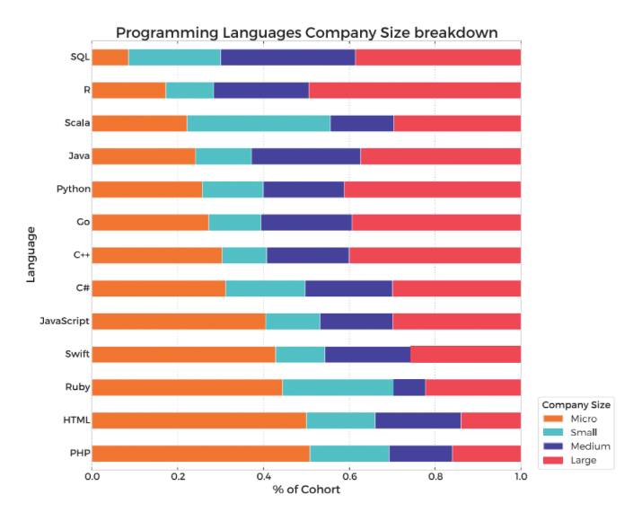 Programming Languages Company Size Breakdown