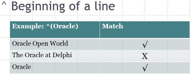beginning of line