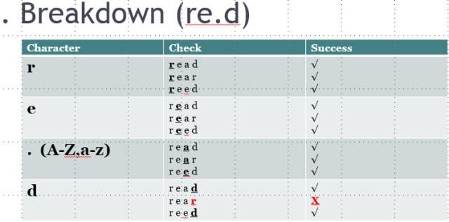dotbreakdown