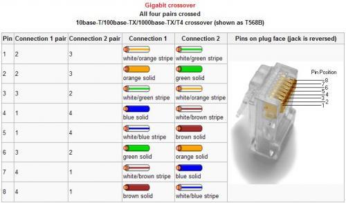 UTP – Wiring schema   dbaportaleu
