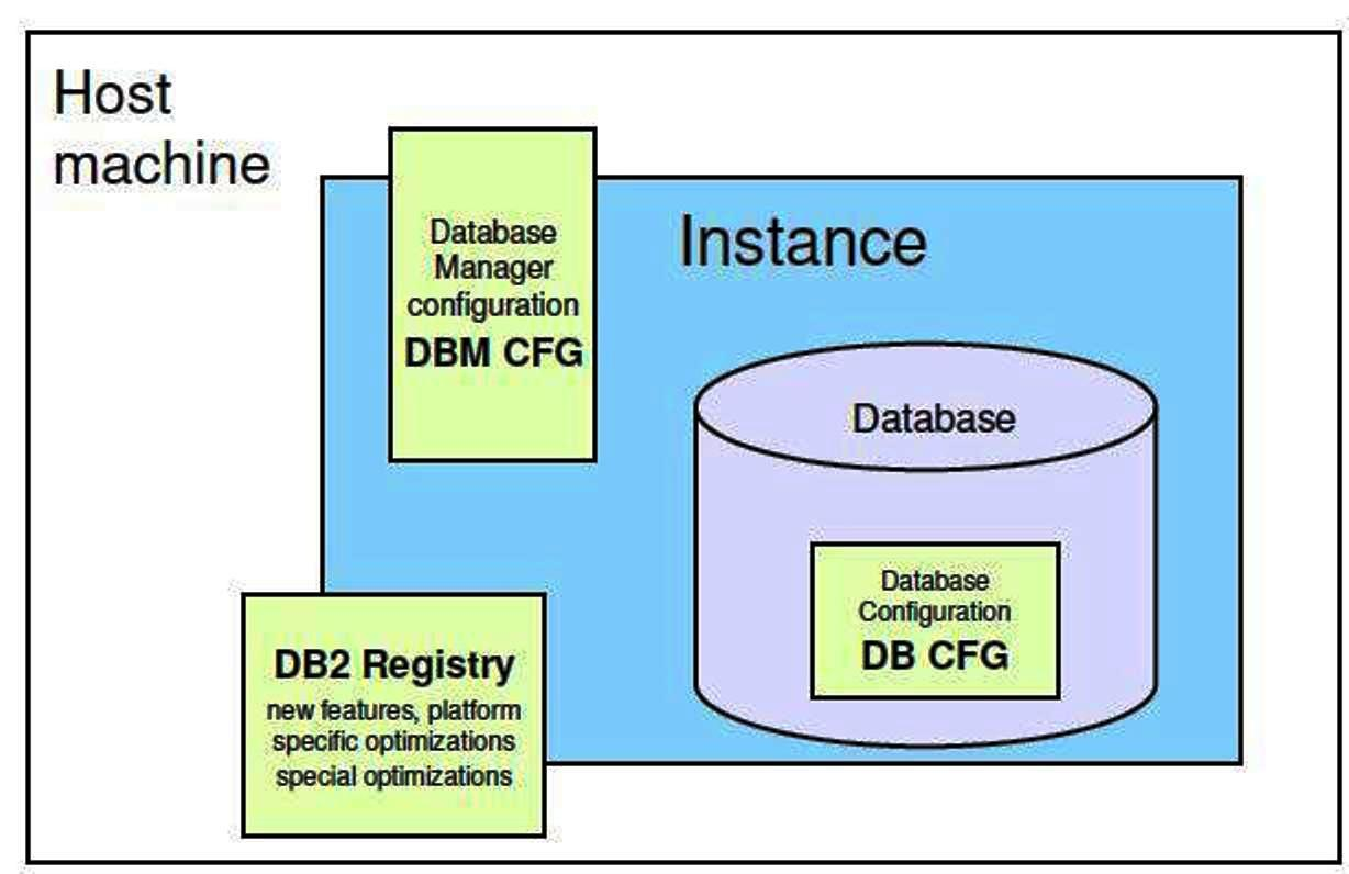 database architecture diagram parts of the nose db2 basic worksheets