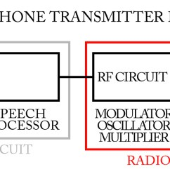 wireless microphone frequency selectionwireless microphone frequency selection wireless microphone transmitter block diagram [ 2000 x 589 Pixel ]