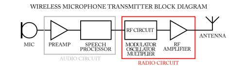 small resolution of wireless microphone frequency selectionwireless microphone frequency selection wireless microphone transmitter block diagram
