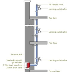 Dry Pipe Sprinkler System Riser Diagram Jeep Steering Column Parts Plumbing Wikicliki From Another Source Risers Are Systems Of Valves And Pipework Which Enable The Fire Brigade To Deliver Water Onto Upper Floors A Building