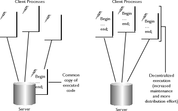 Chapter 5: Introducing PL/SQL