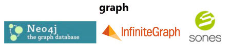 NoSQL Graph Database