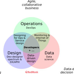 Create A Venn Diagram Comparing Osmosis And Diffusion 2 Gang Way Switch Wiring Vs How Operations Design Data Affect Software Business Ops Rh Redmonk Com Of