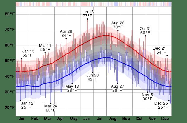 Historical Weather For 2014 in Edinburgh. United Kingdom - WeatherSpark
