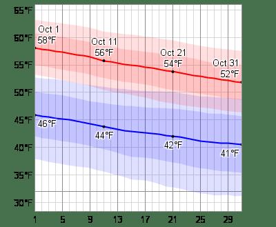 Average Weather In October For Edinburgh. United Kingdom - WeatherSpark