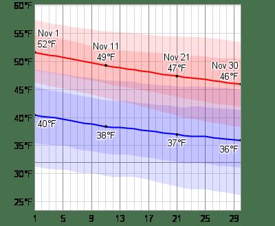 Average Weather In November For Edinburgh. United Kingdom - WeatherSpark