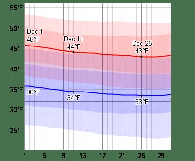Average Weather In December For Edinburgh. United Kingdom - WeatherSpark