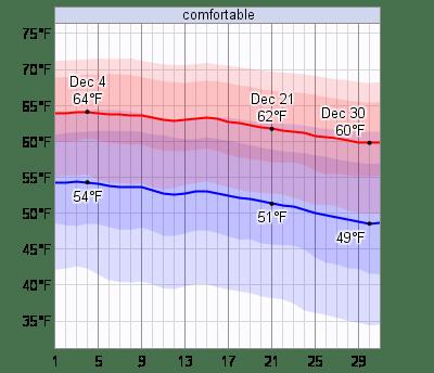 Average Weather In December For Naples. Florida. USA - WeatherSpark