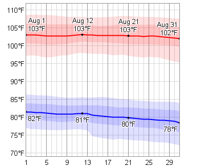 Average Weather In August For Mesa Arizona USA