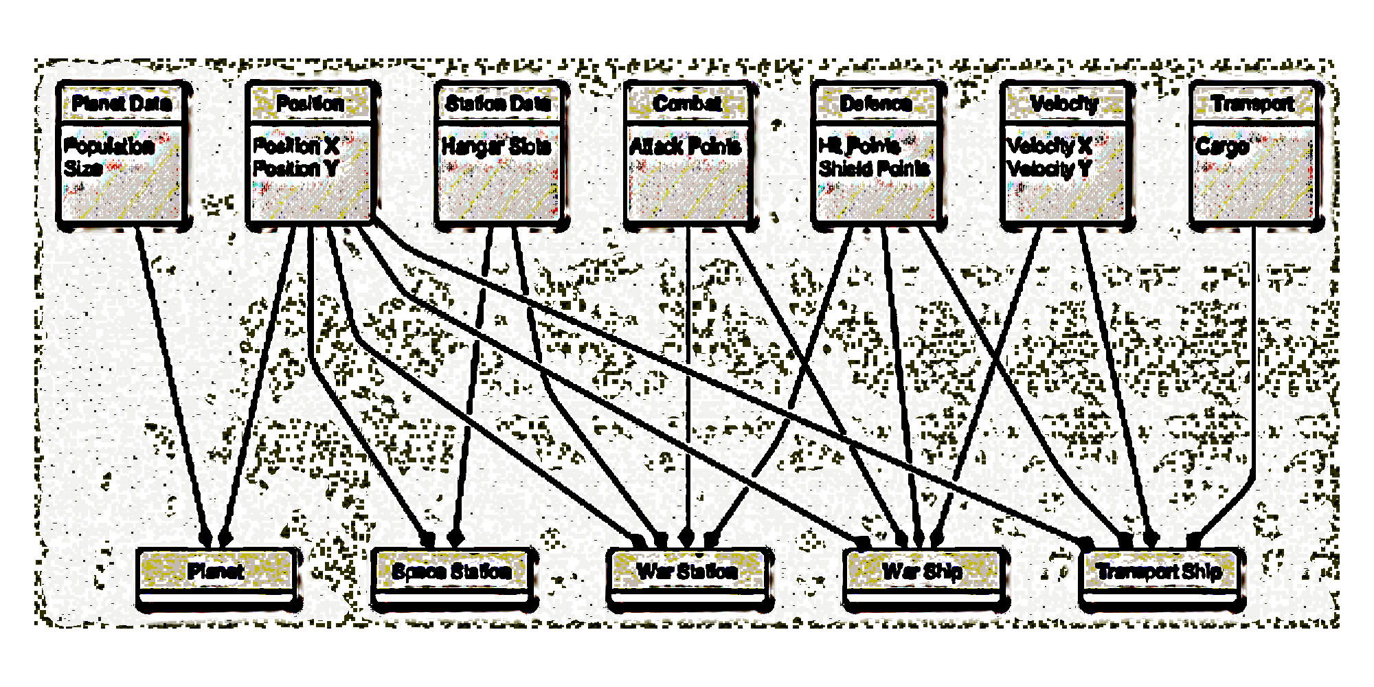 Entity Based System diagram found on the ancient scrolls