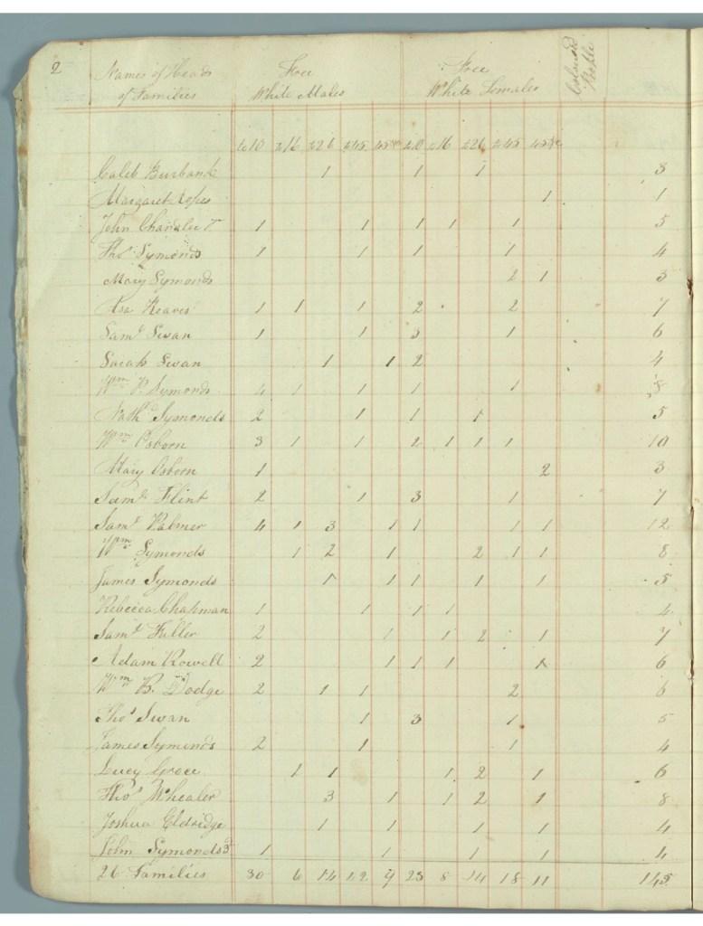 Handwritten census page