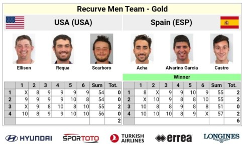 Oro Equipos Recurvo Masculino