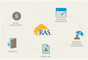 Enhance hospital revenue cycle with RAS image